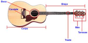 Aprendendo as partes do violão