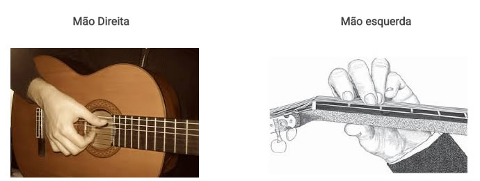 terceiro-passo-para-tocar-violao-posicao-da-mao-no-violao